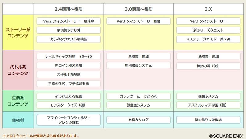 【総合】ドラゴンクエストXオンライン part8071【DQ10】 ->画像>43枚